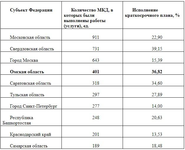 Омская область неожиданно выбилась в лидеры по капремонту в России
