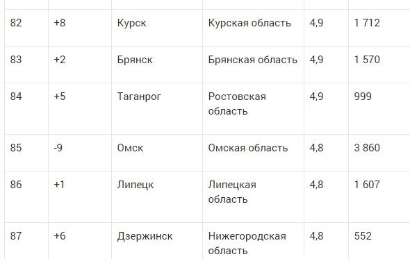 Омску поставили 4,8 баллов из 10-ти за работу коммунальных служб