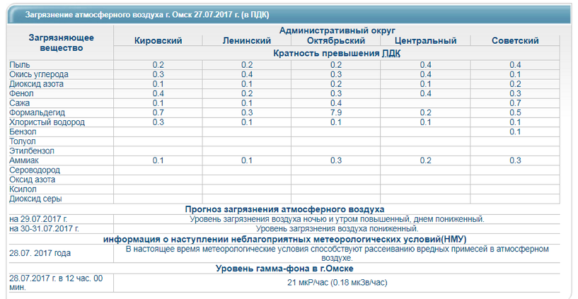 Концентрация формальдегида в воздухе Омска превысила норму в восемь раз